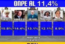 ONPE 11,4%