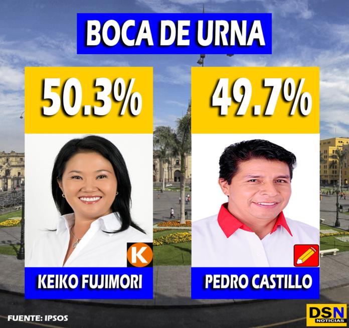 Boca de urna - Elecciones Perú 2021